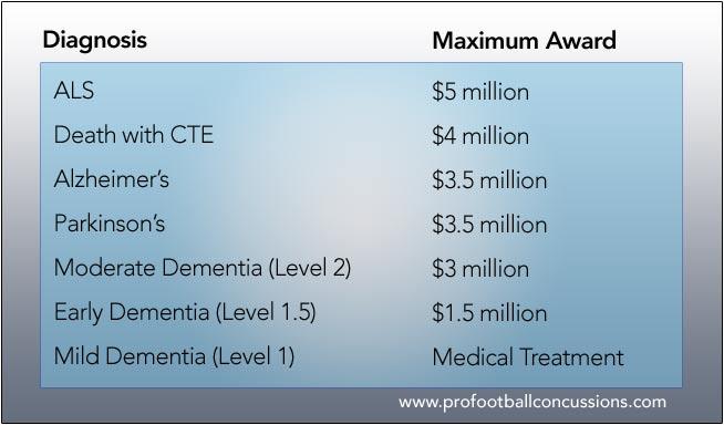 Settlement-diagnosis-chart