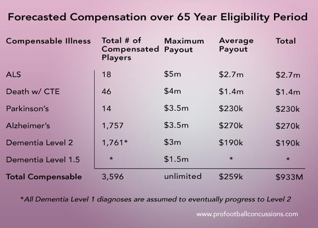 Chart showing $ amounts and number of players expected to be compensated